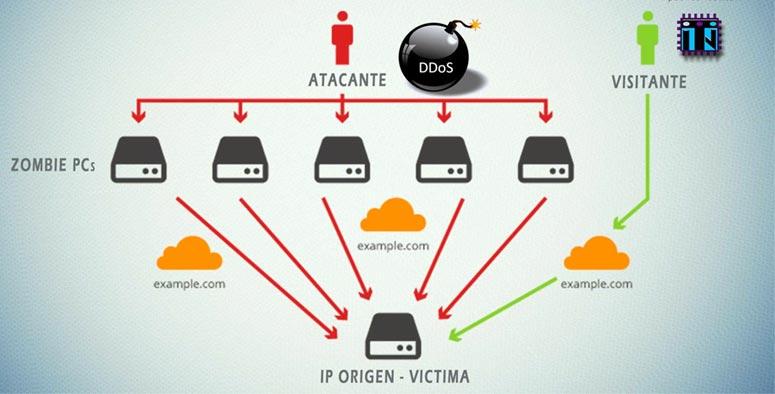 ataque DDos seguridad informática