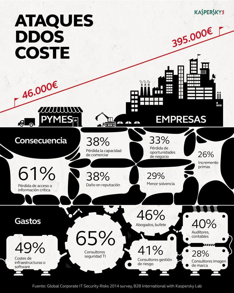Infografía DDoS coste económico