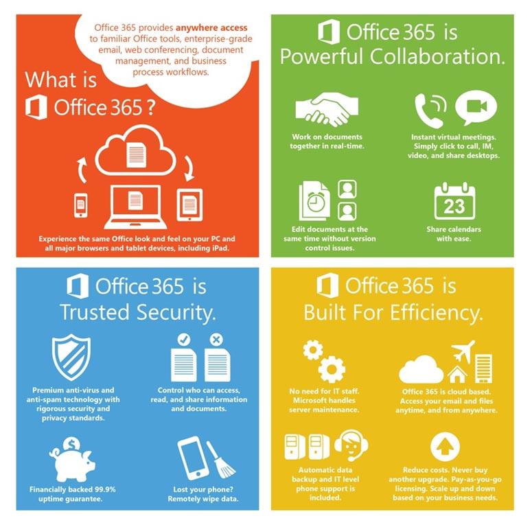 software ofimático Microsoft Office