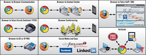 posibilidades de comunicación con webRTC