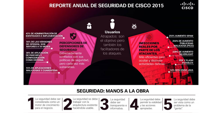 Informe Anual Seguridad Informática - CISCO