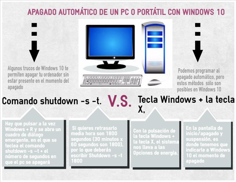 Apagado automatico windows 10 Información