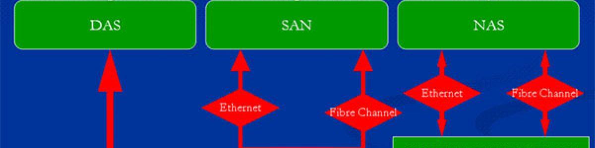 ¿Sabes la diferencia entre almacenamiento NAS y SAN?