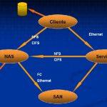 Qué es el almacenamiento en Red (NAS)