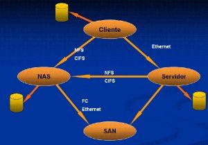 Qué es almacenamiento en red